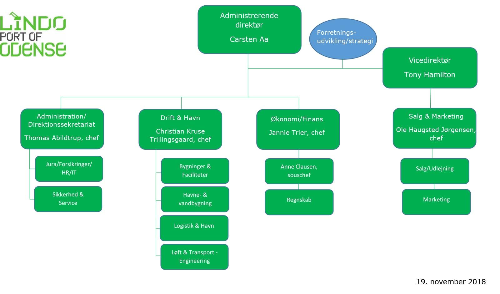 20160901---DK-Organisationdiagram